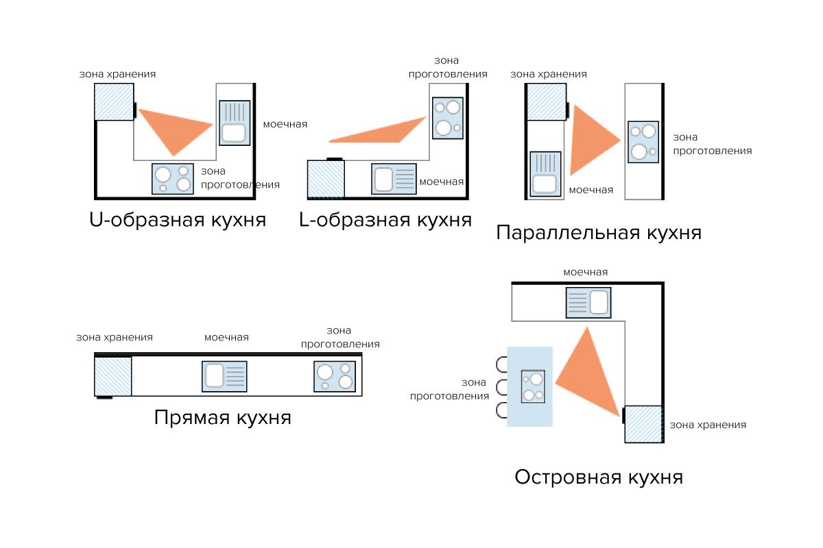 планировки кухни