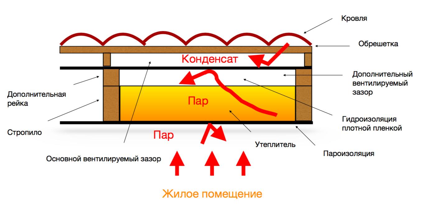 Особенности гидроизоляции крыши