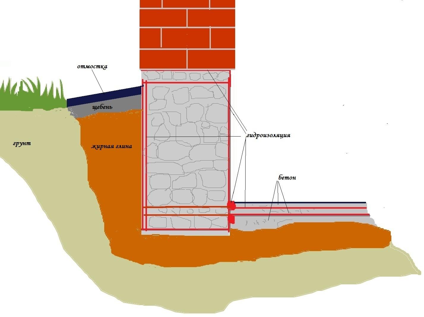 Фундамент гидроизоляция