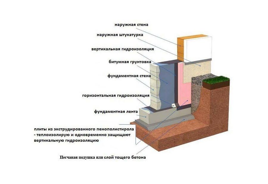 битумно-полимерная композиция